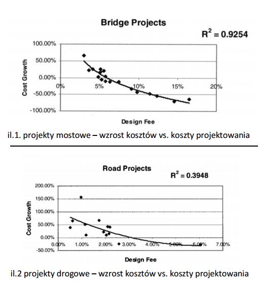 Wpływ kosztu projektu na wzrost kosztu i czasu realizacji inwestycji w sektorze infrastruktury