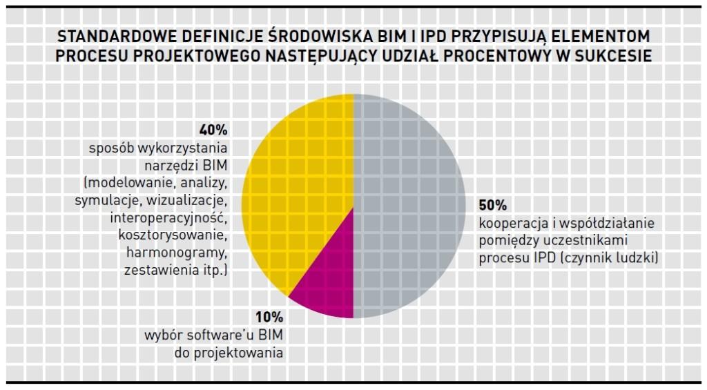 Rys. 3. Technologiczna strona projektowania zintegrowanego IPD: proces + software, źródło: autor