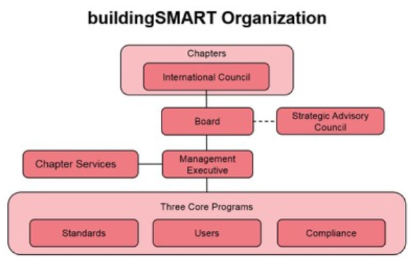 buildingSMART struktura