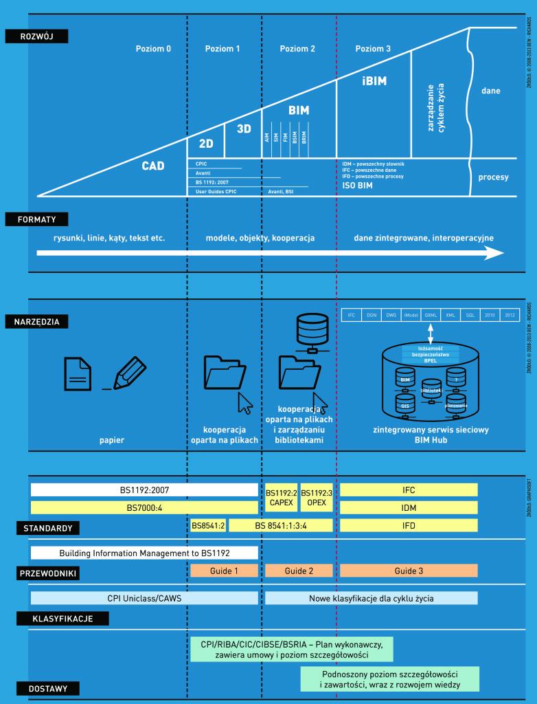 Rys. 2. Diagram stopni implementacji BIM/IPD, hamonogram wprowadzenia przyjęty oficjalnie przez rząd w Wielkiej Brytanii (tzw. UK government BIM roadmap)