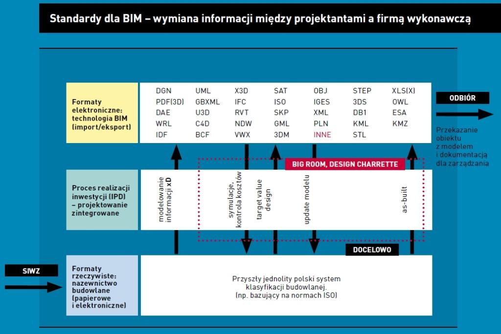 Rys. 5. Przepływ informacji z formatu języka budowlanego na język oprogramowania następuje wielokrotnie na kilku etapach procesu inwestycyjnego, opracowanie: Robert Szczepaniak