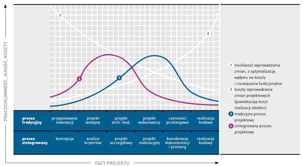 Rys. 7 Rozłożenie nakładów prac projektowych w czasie, porównanie procesu realizowanego tradycyjnie i procesu zintegrowanego, źródło: Patrick MacLeamy (HOK)